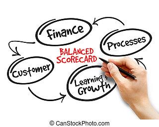 équilibré, carte score, perspectives
