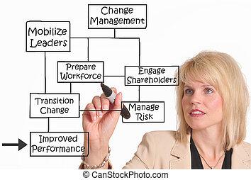 changement, gestion