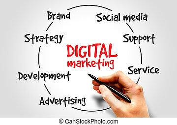 commercialisation, numérique