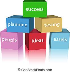 développement, produit, business, boîtes, reussite