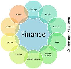 diagramme, composants, finance, business