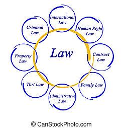 diagramme, droit & loi