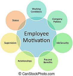 employé, diagramme, motivation, business