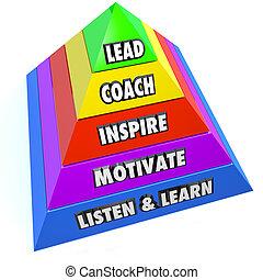 entraîneur, inspirer, plomb, motiver, responsabilités, direction