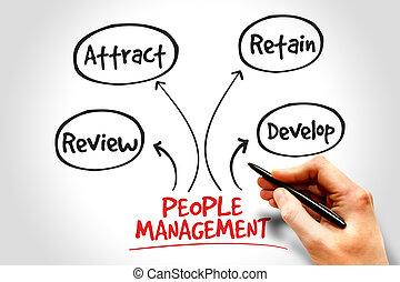 gestion, gens