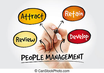 marqueur, carte, gestion, esprit, gens