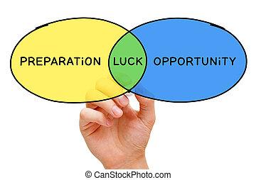 préparation, concept, occasion, chance